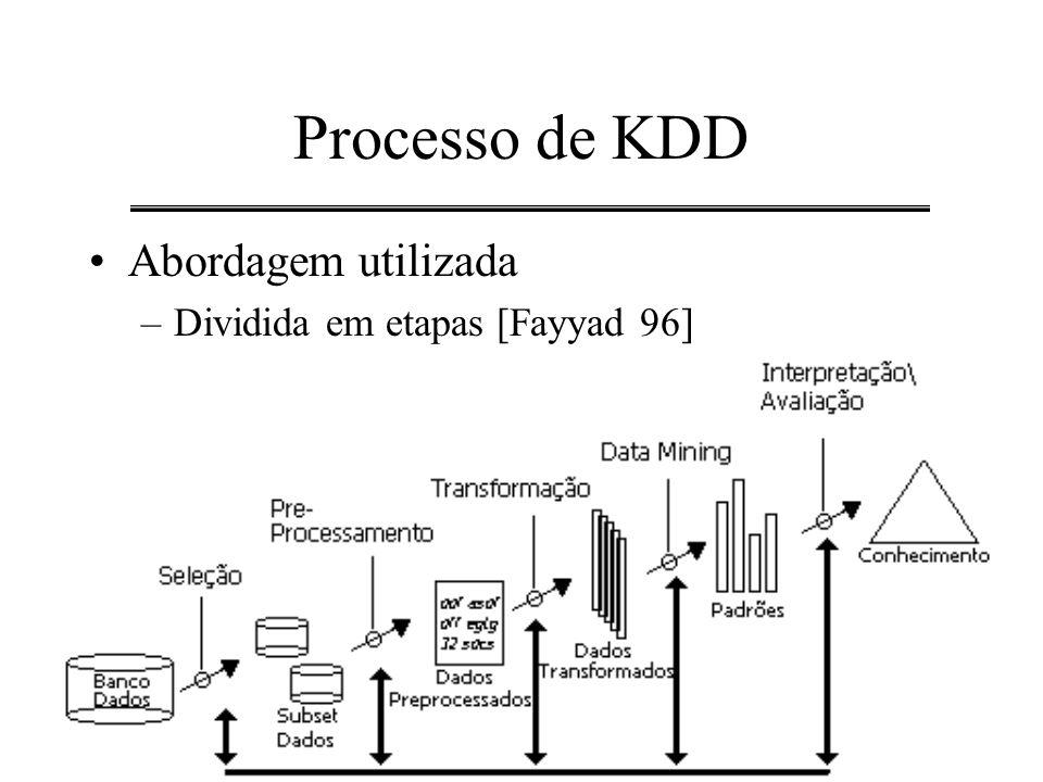 Processo de KDD Abordagem utilizada Dividida em etapas [Fayyad 96]